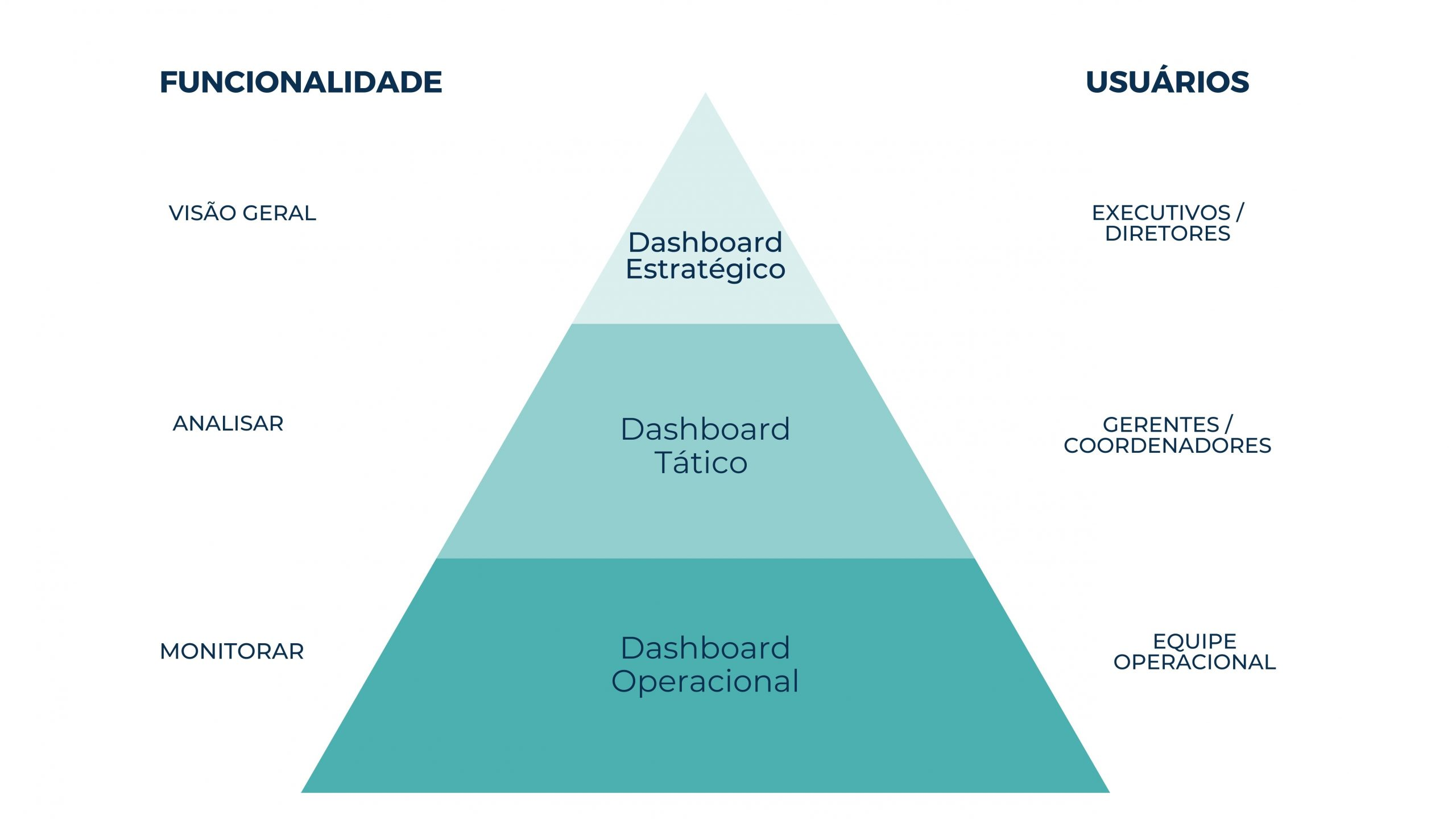 Funcionalidades de cada dashboard para os 3 níveis organizacionais: estratégico, tático e operacional.